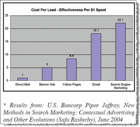 cost per lead - bancorp piper jaffray